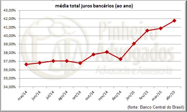 Direito Bancário - Magazine cover
